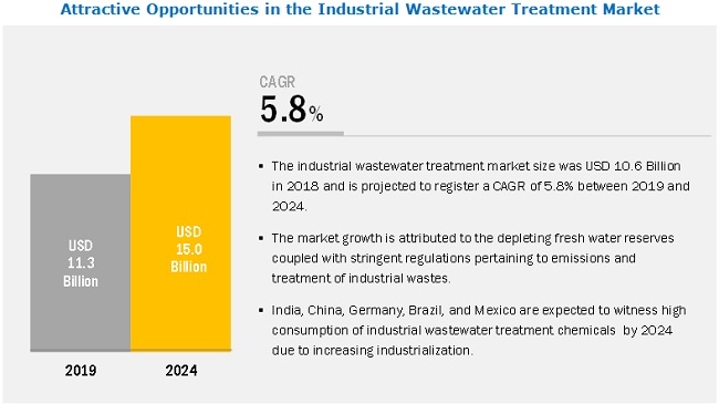 Industrial Wastewater Treatment Market