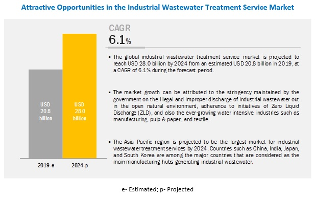 Industrial Wastewater Treatment Service Market