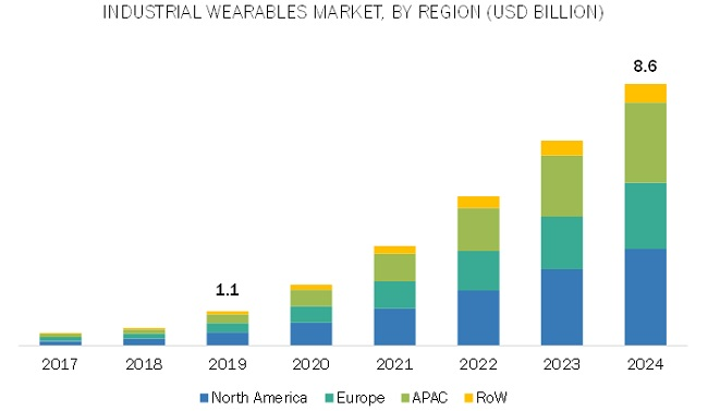 Industrial Wearables Market