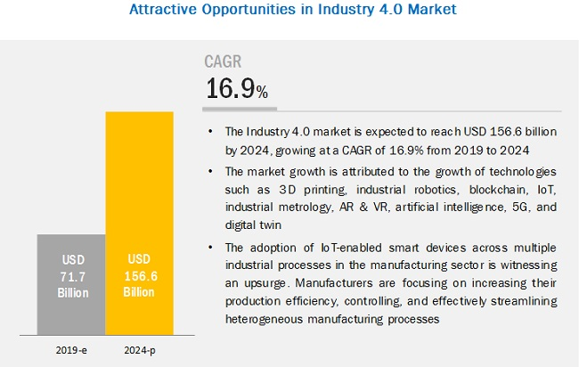 Industry 4.0 Market