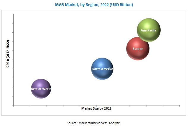 Inert Gas Generator System (IGGS) Market