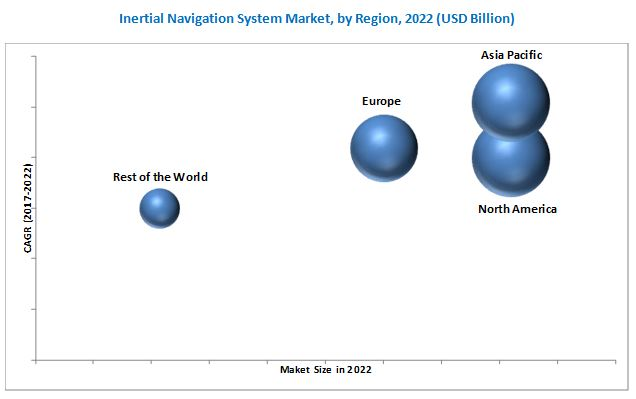 Inertial Navigation System Market | Industry Analysis and