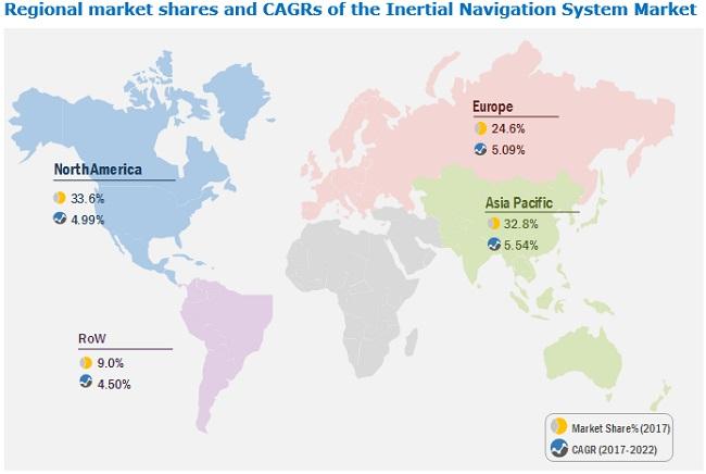 Inertial Navigation System Market