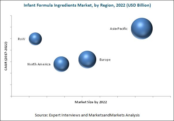 Infant Formula Ingredients Market