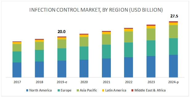 Infection Control Market - Global Forecast to 2024 | By