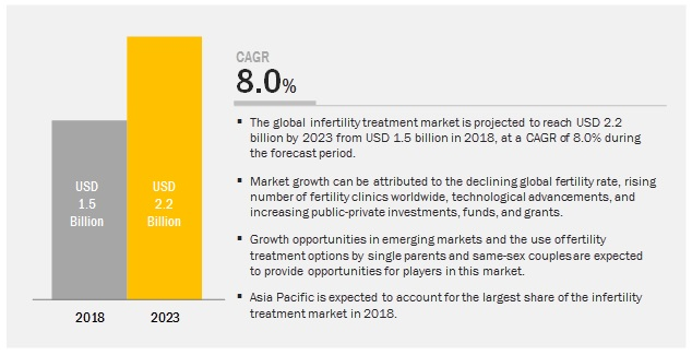 Infertility Treatment Market