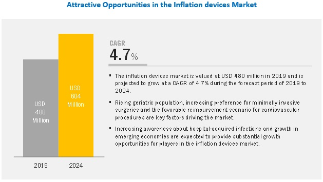 Inflation Device Market