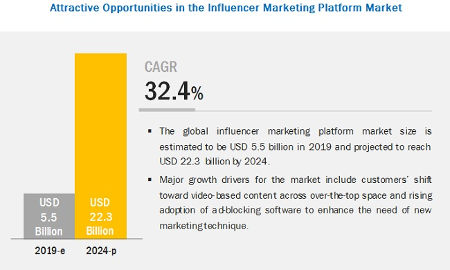 Influencer Marketing Platform Market