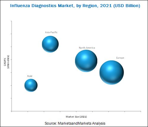 Influenza Diagnostics Market