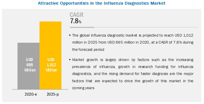 Attractive Opportunities in influenza diagnostics market