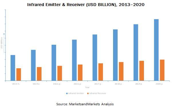 Infrared Emitter & Receiver Market