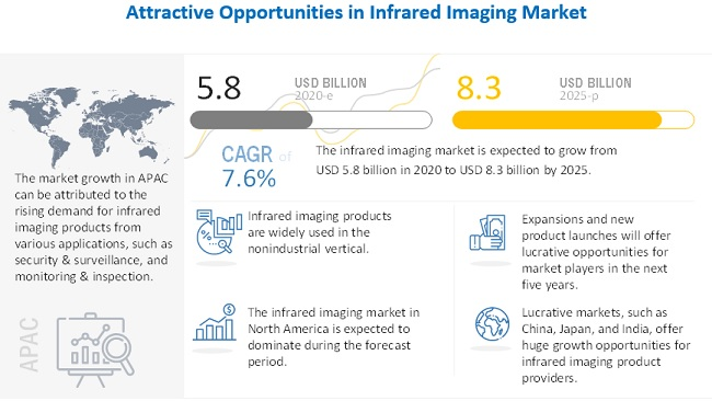 Infrared Imaging Market
