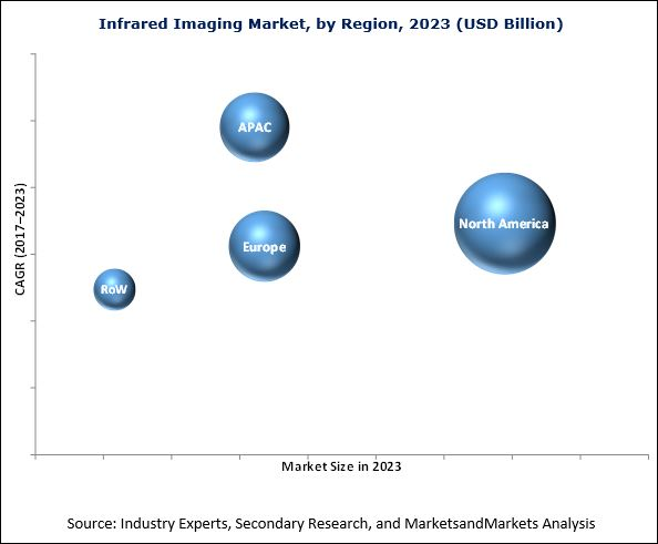 Infrared Imaging Market