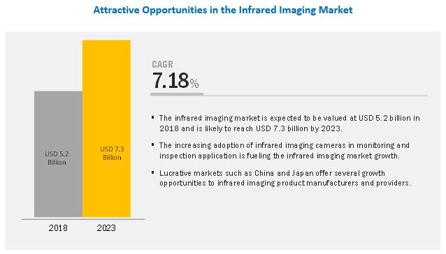 f86a94cbb3d5b3 Infrared Imaging Market by Technology & Wavelength - Global Forecast ...