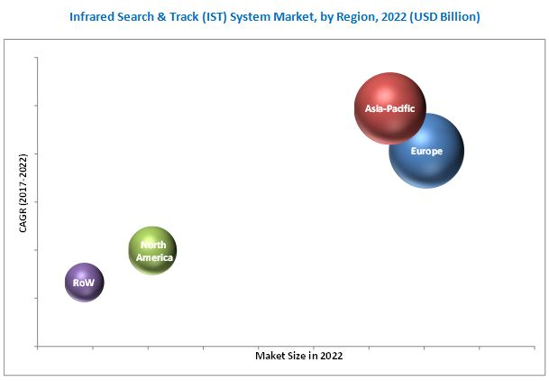 Infrared Search & Track (IRST) System Market