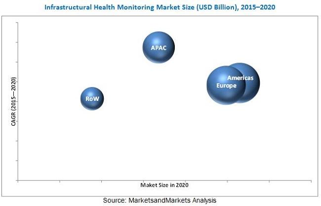 Infrastructure Monitoring Market