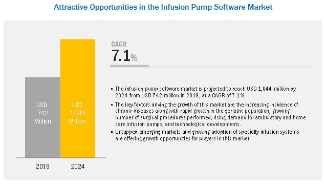Infusion Pump Software Market
