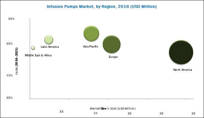 Infusion Pump Market