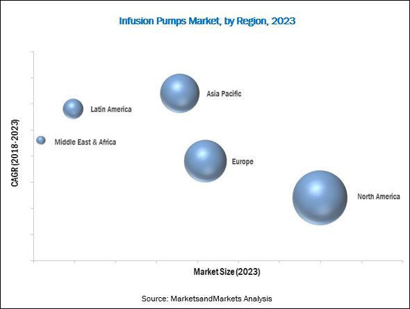Infusion Pumps Market - By Region 2023