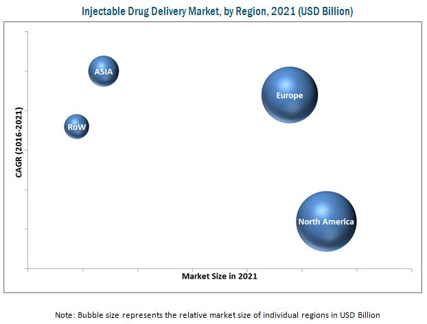 Injectable Drug Delivery Market
