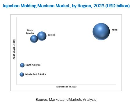 Injection Molding Machine Market by Product Type ,Machine