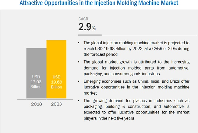 Injection Molding Machine Market by Product Type ,Machine Type, End