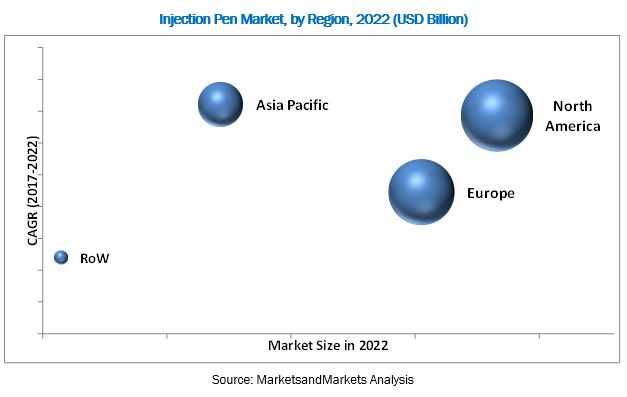 Injection Pen Market