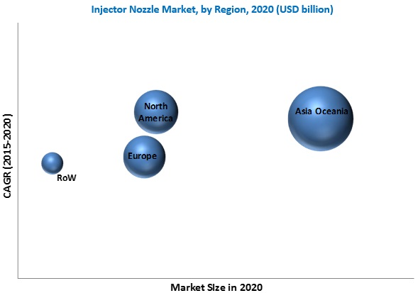 Injector Nozzle Market