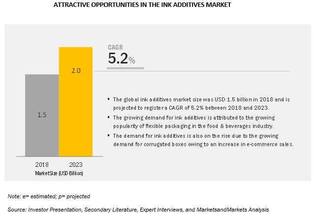 Ink Additives Market