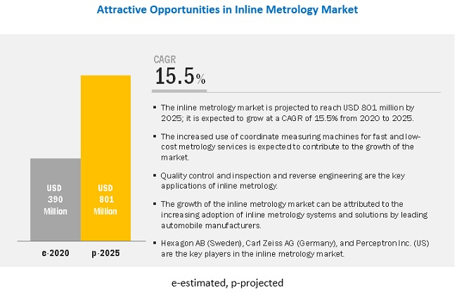 Inline Metrology Market