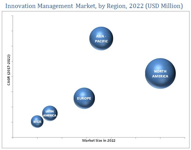 Innovation Management Market
