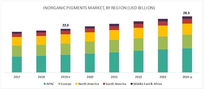 Inorganic Pigments Market