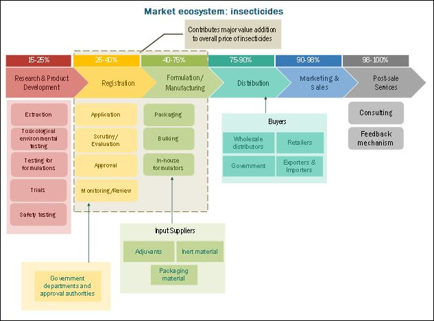 Insecticides Market