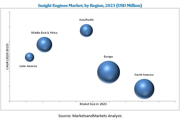 Insight Engines Market