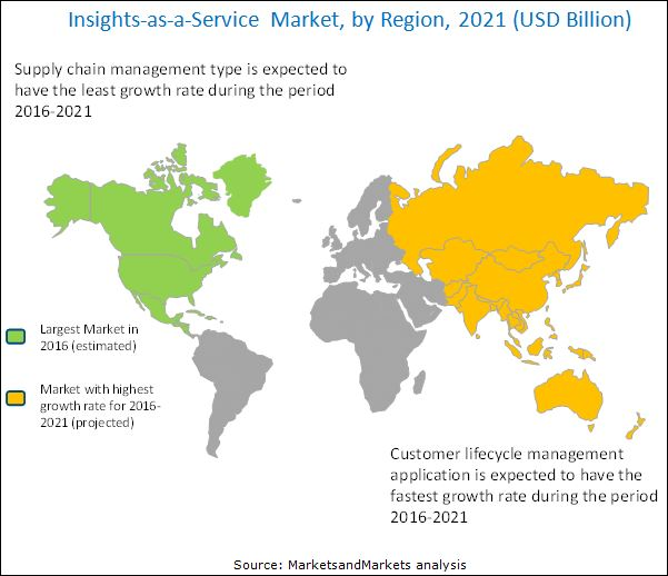 Insights-as-a-Service Market