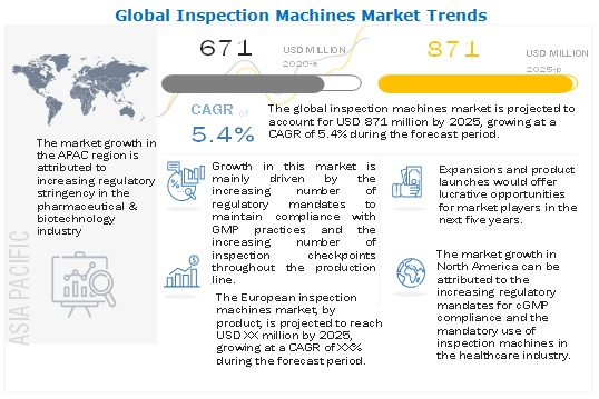 Inspection Machines Market | Key Players Robert Bosch GmbH