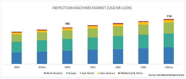 Inspection Machines Market