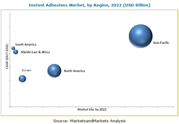 Instant Adhesives Market