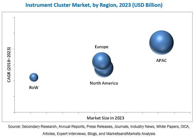 Instrument Cluster Market