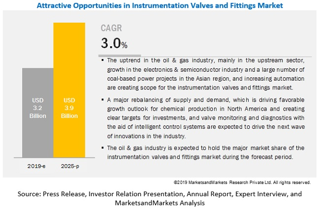 Instrumentation Valves and Fittings Market