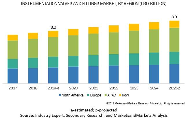 Instrumentation Valves and Fittings Market