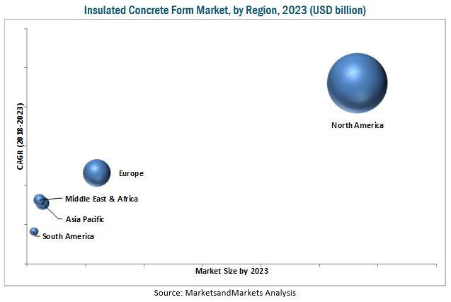 Insulated Concrete Form Market