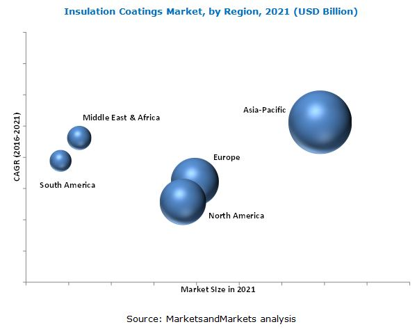 Insulation Coatings Market