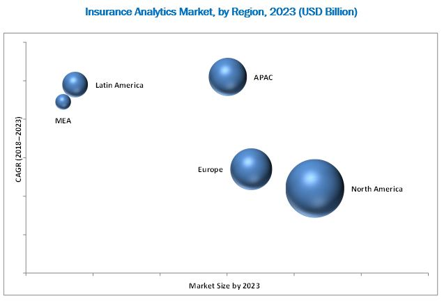 Insurance Analytics Market