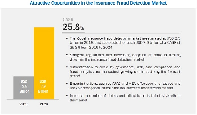 Insurance Fraud Detection Market