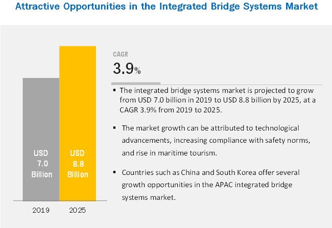 Integrated Bridge Systems Market