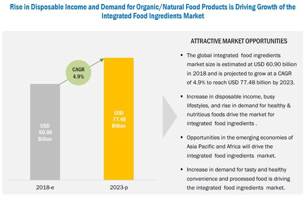 Integrated Food Ingredients Market