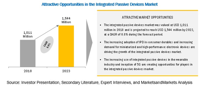 Integrated Passive Device Market