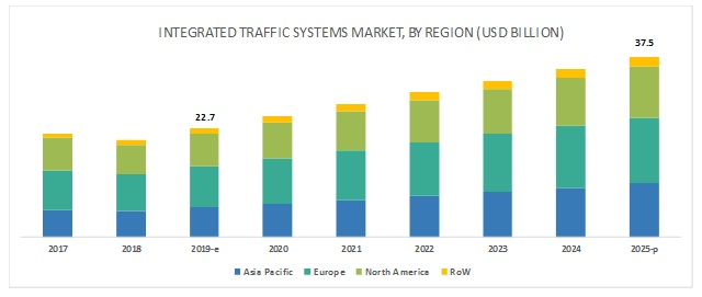 Integrated Traffic Systems Market