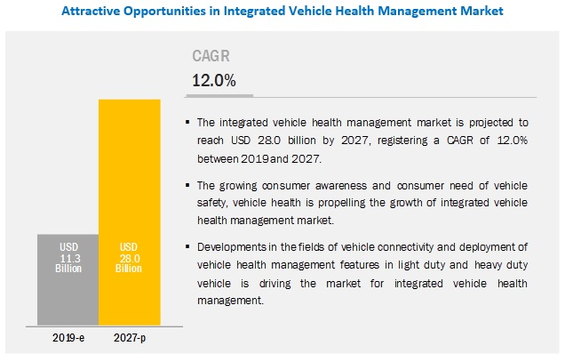 Integrated Vehicle Health Management Market